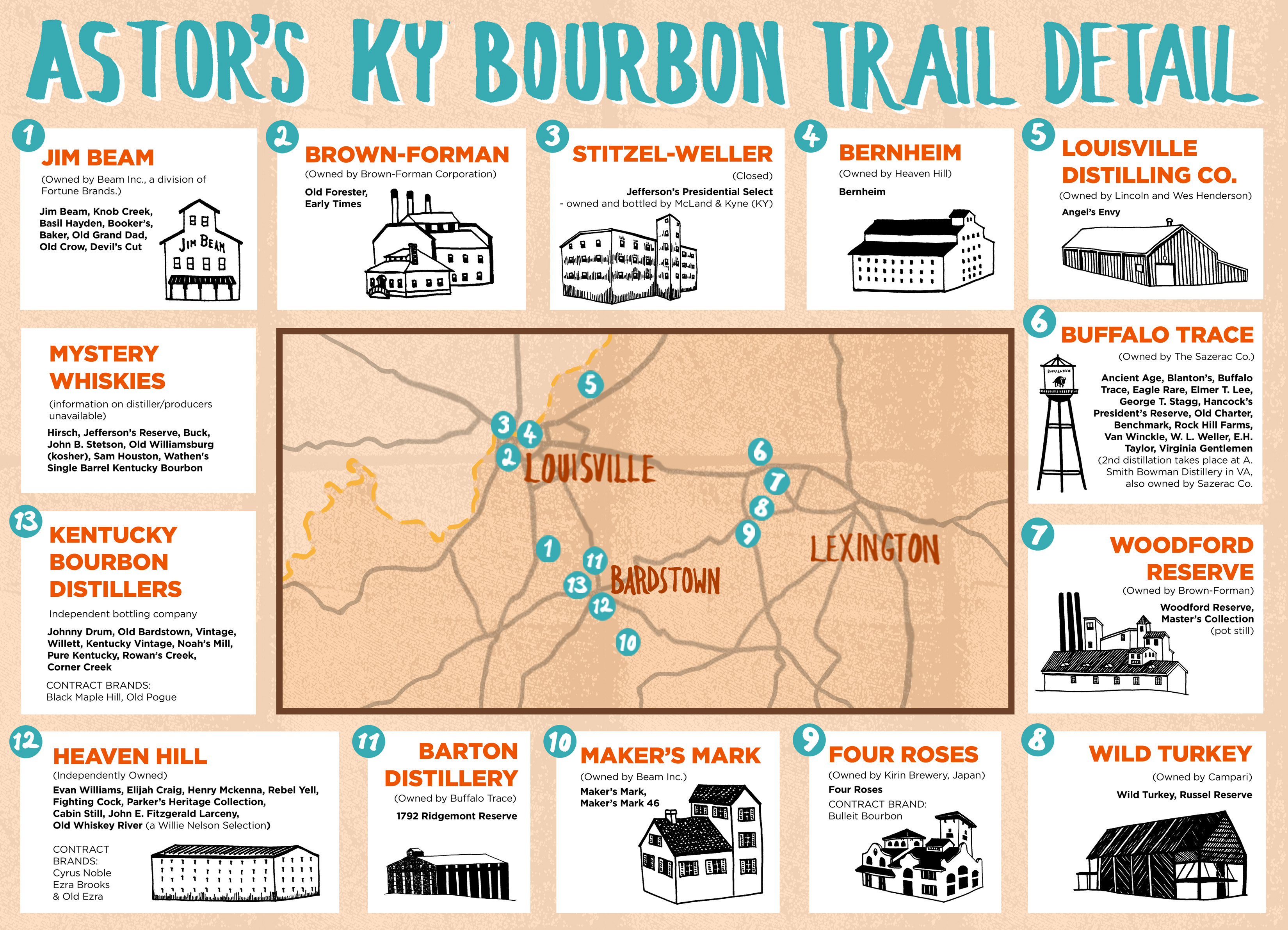 The Bourbon Distilleries Trail  Tasting Notes